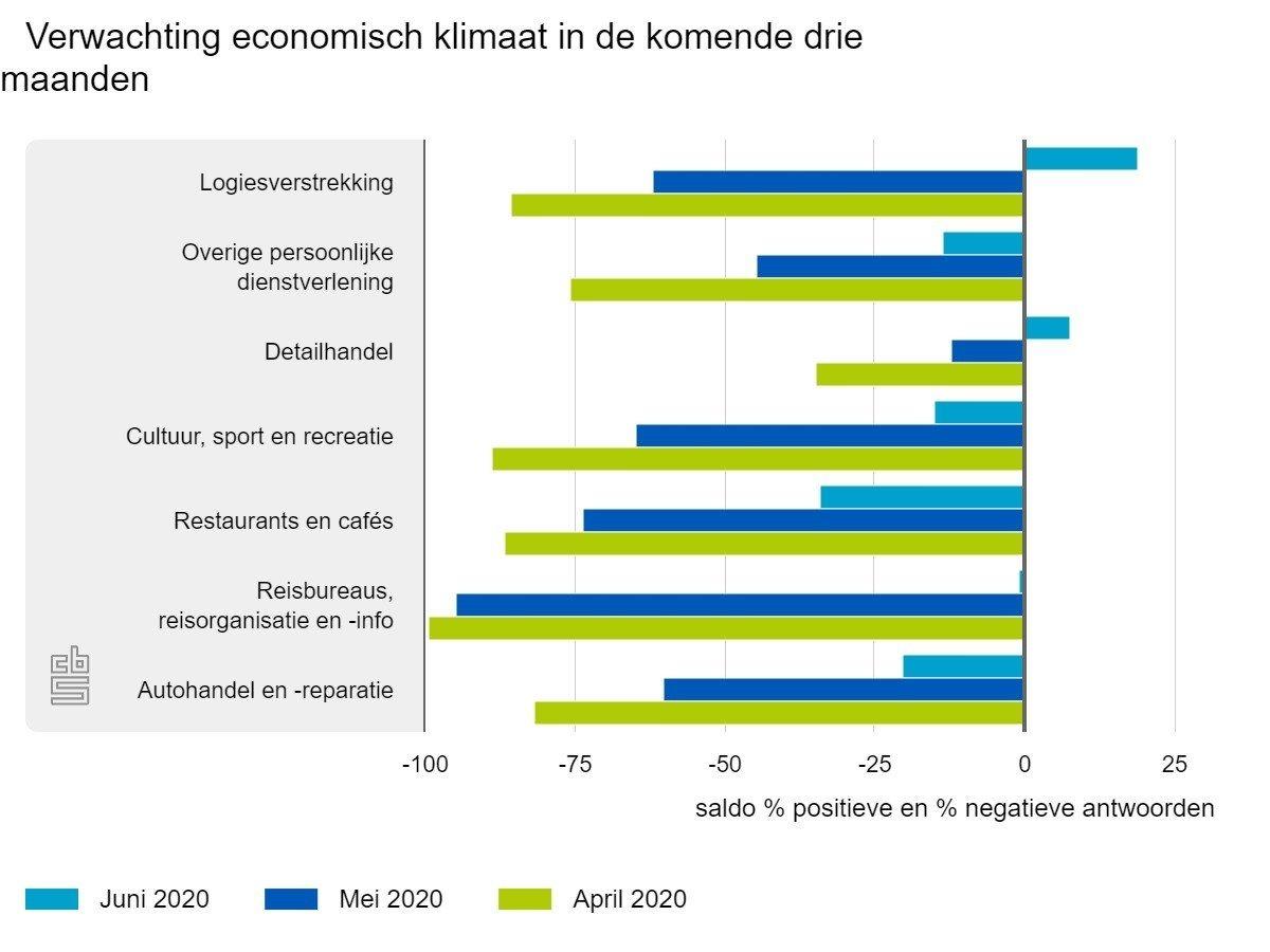 Corona cbs verwachting economie