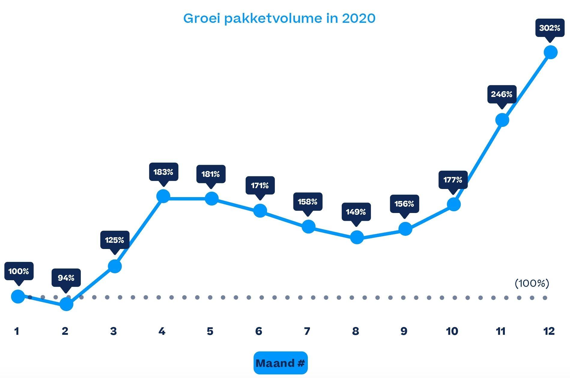 Sendcloud groei grafiek