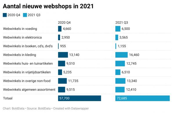 Aantal nieuwe webshops