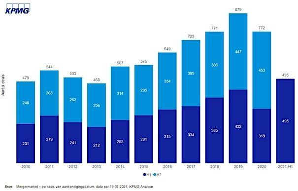 KPMG bedrijfsfusies record nederland