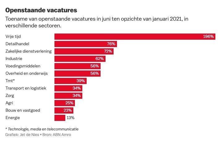 Vacatures arbeidsmarkt werk personeel 2021