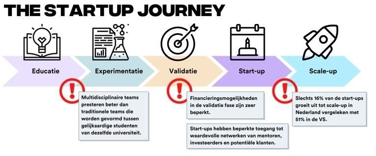 Startup en de reis