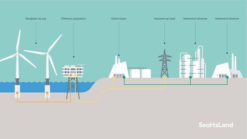 Groene waterstoffabriek zeeland orsted animatie 1