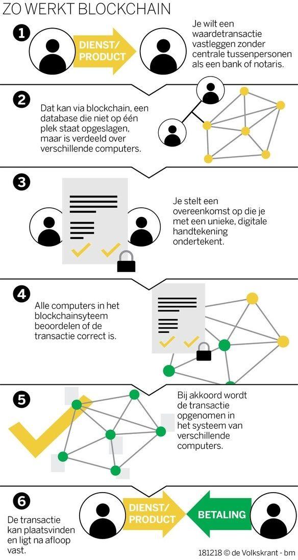 Zo werkt blockchain