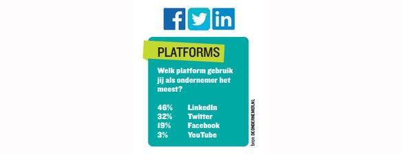 Dossier social media platforms