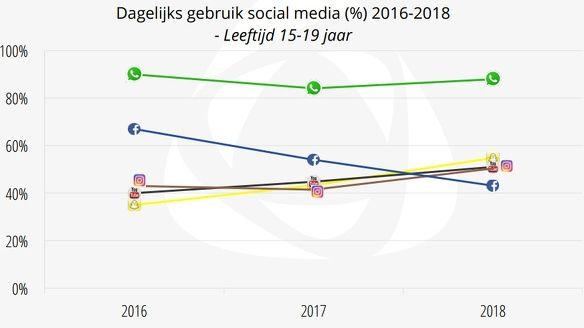 Facebookgebruik jongeren neemt sterk af