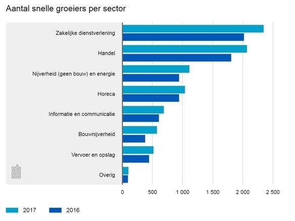 Cijfer cbs snelgroeien 2 sector